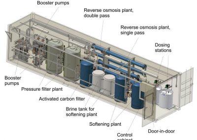 Containerised RO Plant(1)